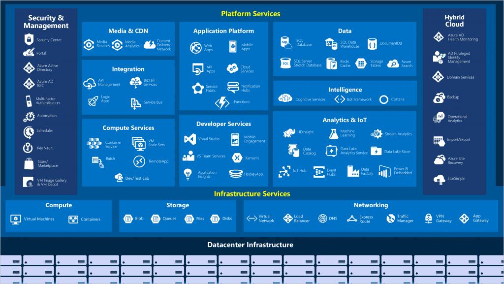 Azure - Hybrid ICT
