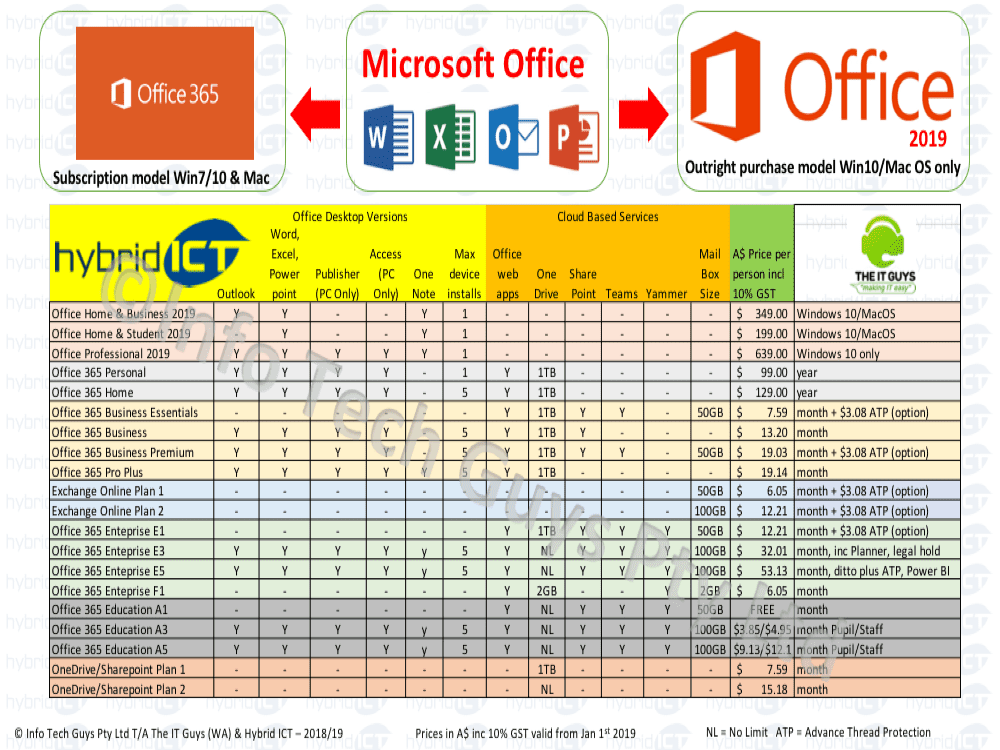 Office 365, Setup, Support, Fix - Hybrid ICT