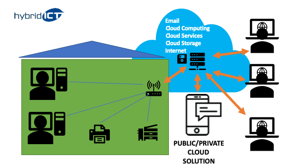 public or private cloud solution